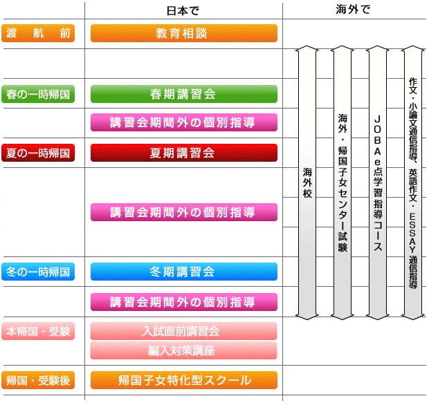 JOBAでの学習の流れ 図